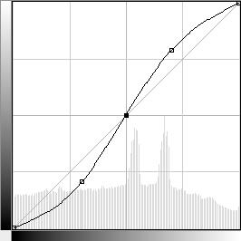 S-křivka - kontrast v novém režimu (od v. 11)
